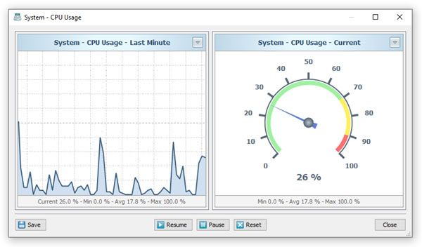 SysGauge CPU Usage Data Chart