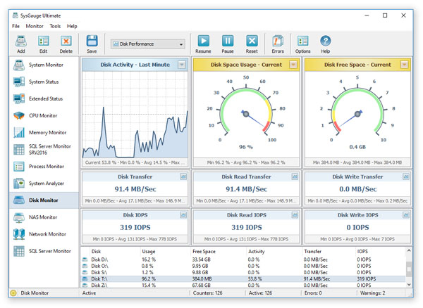 SysGauge - System Monitor - Disk Activity Monitoring
